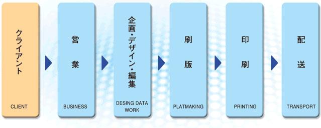 クライアント→営業→企画・デザイン・編集・刷版→印刷→配送
